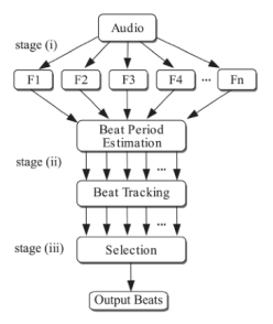 Multi-feature beat tracking